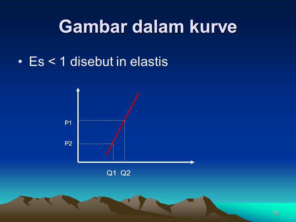 19 Gambar dalam kurve Es < 1 disebut in elastis P1 P2 Q1 Q2