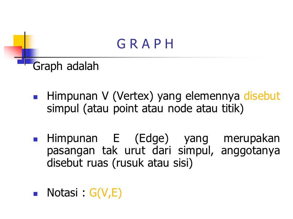 Graph adalah Himpunan V (Vertex) yang elemennya disebut simpul (atau point atau node atau titik) Himpunan E (Edge) yang merupakan pasangan tak urut dari simpul, anggotanya disebut ruas (rusuk atau sisi) Notasi : G(V,E) G R A P H