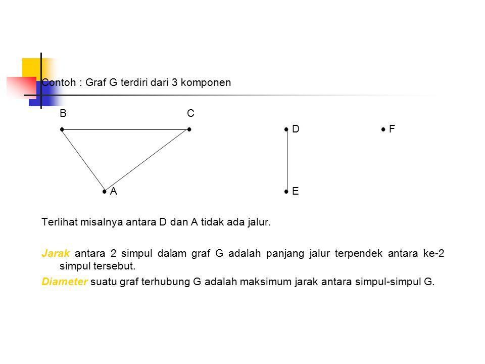 Contoh : Graf G terdiri dari 3 komponen BCBC  D F D F  A  E Terlihat misalnya antara D dan A tidak ada jalur. Jarak antara 2 simpul dalam gr