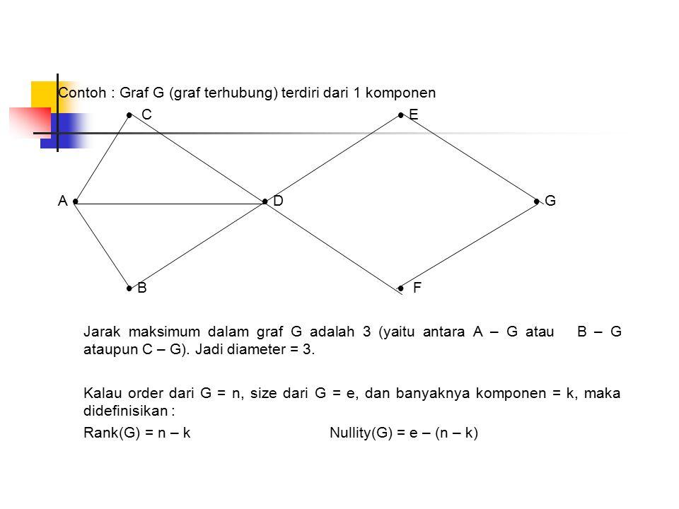 Contoh : Graf G (graf terhubung) terdiri dari 1 komponen  C  E A  D  G  B  F Jarak maksimum dalam graf G adalah 3 (yaitu antara A – G atau B – G ataupun C – G).