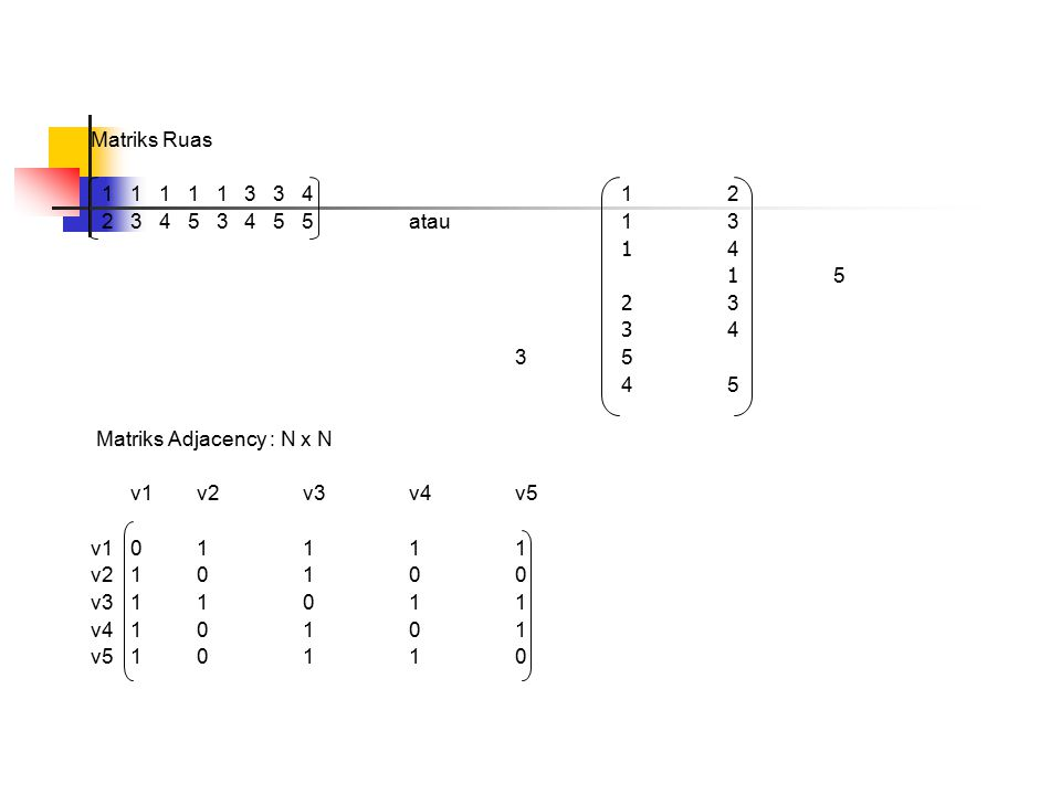 Matriks Ruas 1 1 1 1 1 3 3 4 12 2 3 4 5 3 4 5 5atau13 1414 1 5 2323 3434 3535 4 5 Matriks Adjacency : N x N v1v2v3v4v5 v101111 v210100 v311011 v410101 v510110