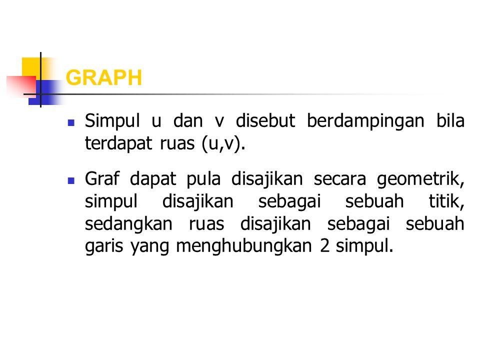 Contoh 1 : Graf G(V,E) dengan : 1.V terdiri dari 4 simpul, yaitu simpul A, B, C dan D 2.