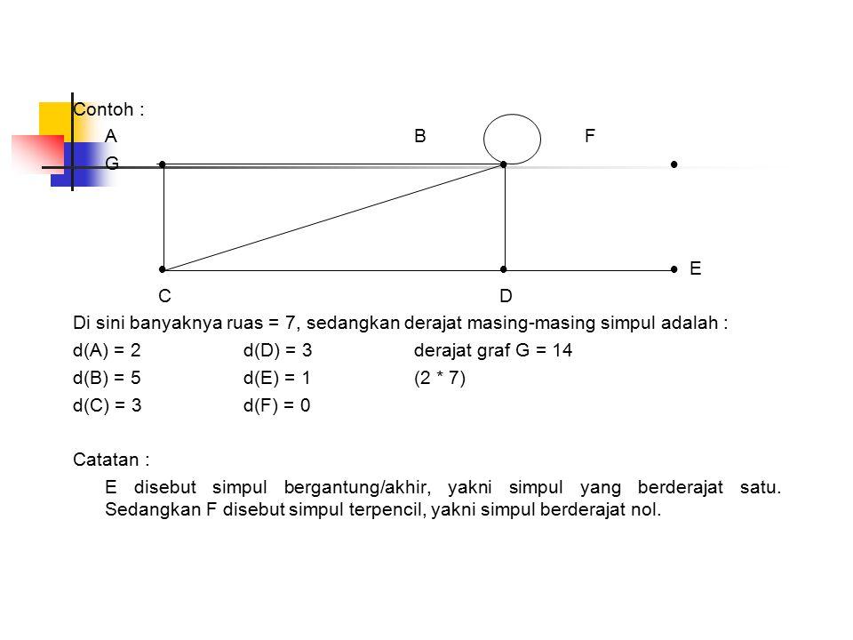 Contoh : A BF GG  E C DC D Di sini banyaknya ruas = 7, sedangkan derajat masing-masing simpul adalah : d(A) = 2d(D) = 3derajat graf G = 14 d(B) = 5d(E) = 1(2 * 7) d(C) = 3d(F) = 0 Catatan : E disebut simpul bergantung/akhir, yakni simpul yang berderajat satu.