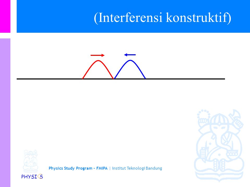 Physics Study Program - FMIPA | Institut Teknologi Bandung PHYSI S (Interferensi konstruktif)