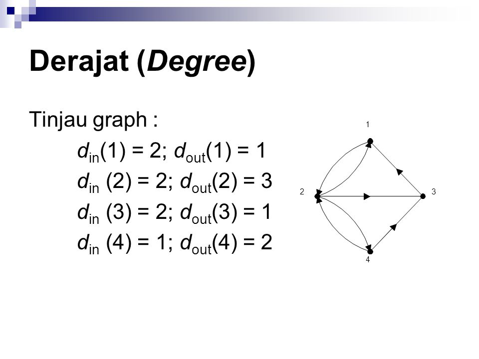 Derajat (Degree) Tinjau graph : d in (1) = 2; d out (1) = 1 d in (2) = 2; d out (2) = 3 d in (3) = 2; d out (3) = 1 d in (4) = 1; d out (4) = 2 1 23 4