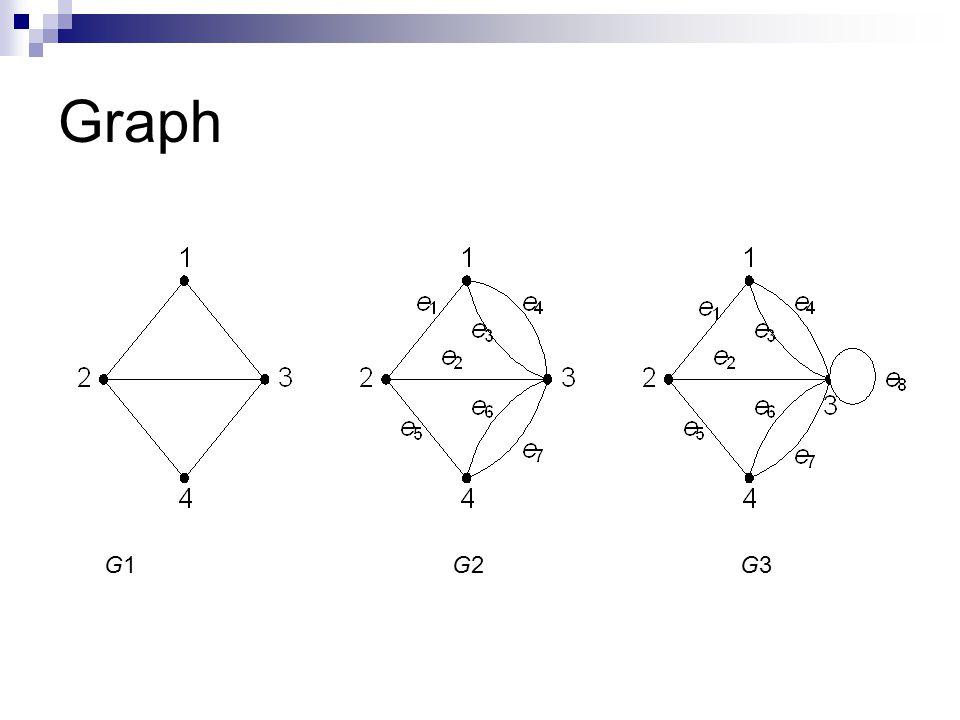 Graph Graph G 1 G 1 adalah graph dengan V = { 1, 2, 3, 4 } E = { (1, 2), (1, 3), (2, 3), (2, 4), (3, 4) } 1 23 4
