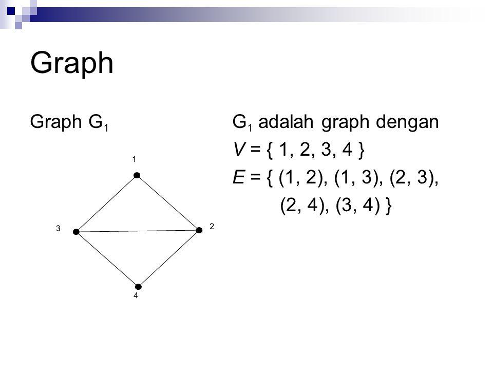 Graph Graph G 2 G 2 adalah graph dengan V = { 1, 2, 3, 4 } E = { (1, 2), (2, 3), (1, 3), (1, 3), (2, 4), (3, 4), (3, 4) } = { e1, e2, e3, e4, e5, e6, e7} 1 23 4 e 1 e 2 e 3 e 4 e 5 e 6 e 7