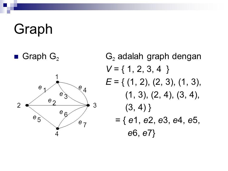 Graph Graph G 3 G 3 adalah graph dengan V = { 1, 2, 3, 4 } E = { (1, 2), (2, 3), (1, 3), (1, 3), (2, 4), (3, 4), (3, 4), (3, 3) } = { e1, e2, e3, e4, e5, e6, e7, e8} 1 2 4 3 e 1 e 2 e 3 e 4 e 5 e 6 e 7 e 8