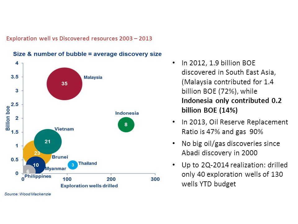 Indonesia exploration has underperformed in the last decade… In 2012, 1.9 billion BOE discovered in South East Asia, (Malaysia contributed for 1.4 billion BOE (72%), while Indonesia only contributed 0.2 billion BOE (14%) In 2013, Oil Reserve Replacement Ratio is 47% and gas 90% No big oil/gas discoveries since Abadi discovery in 2000 Up to 2Q-2014 realization: drilled only 40 exploration wells of 130 wells YTD budget Exploration well vs Discovered resources 2003 – 2013