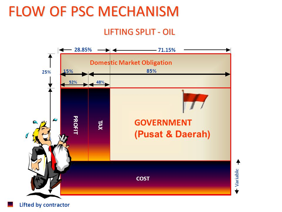 Lifted by contractor GOVERNMENT (Pusat & Daerah) 28.85% 71.15% 75% 25% Variable 52% COST Domestic Market Obligation 15% 85% 48% PROFIT TAX LIFTING SPLIT - OIL FLOW OF PSC MECHANISM FLOW OF PSC MECHANISM