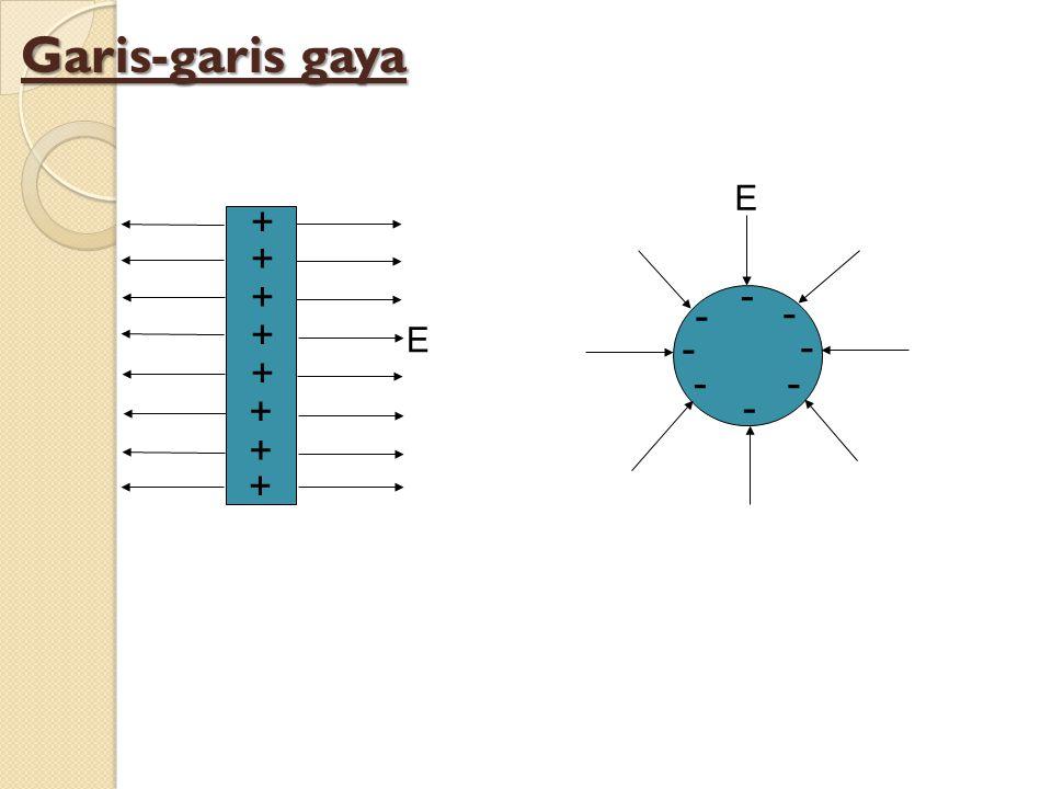 Garis-garis gaya + + + + + + + + - - - - - - - - E E