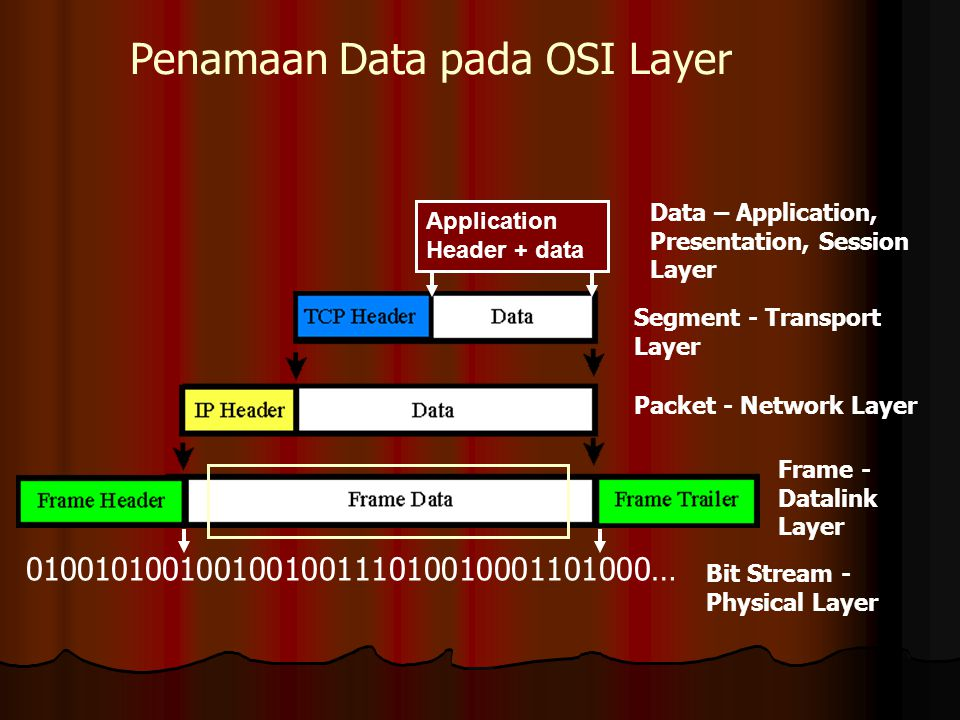 Application Header + data Penamaan Data pada OSI Layer 010010100100100100111010010001101000… Data – Application, Presentation, Session Layer Segment -