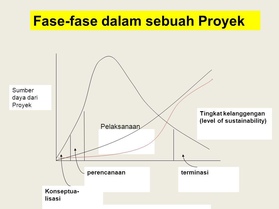 Konseptua- lisasi perencanaanterminasi Sumber daya dari Proyek Tingkat kelanggengan (level of sustainability) Fase-fase dalam sebuah Proyek Pelaksanaa