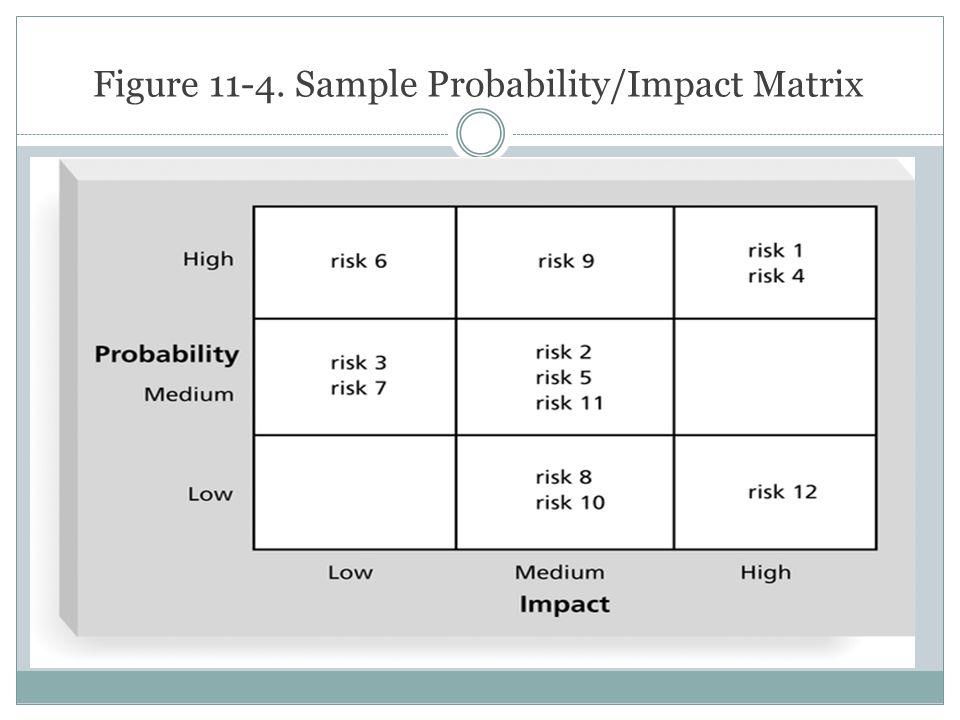 Figure 11-4. Sample Probability/Impact Matrix