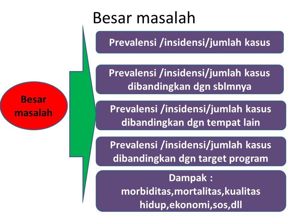 Besar masalah Prevalensi /insidensi/jumlah kasus Prevalensi /insidensi/jumlah kasus dibandingkan dgn sblmnya Prevalensi /insidensi/jumlah kasus diband