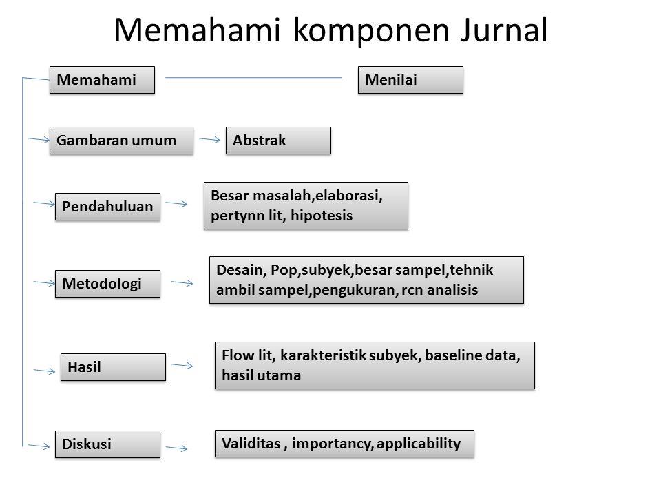 Memahami komponen Jurnal Memahami Menilai Gambaran umum Pendahuluan Metodologi Hasil Diskusi Abstrak Besar masalah,elaborasi, pertynn lit, hipotesis D