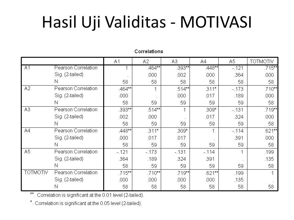 Hasil Uji Validitas - MOTIVASI