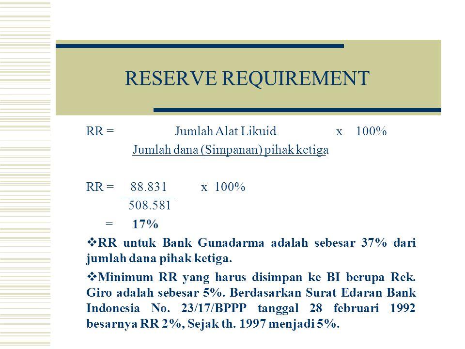 RESERVE REQUIREMENT RR = Jumlah Alat Likuid x 100% Jumlah dana (Simpanan) pihak ketiga RR = 88.831 x 100% 508.581 = 17%  RR untuk Bank Gunadarma adal