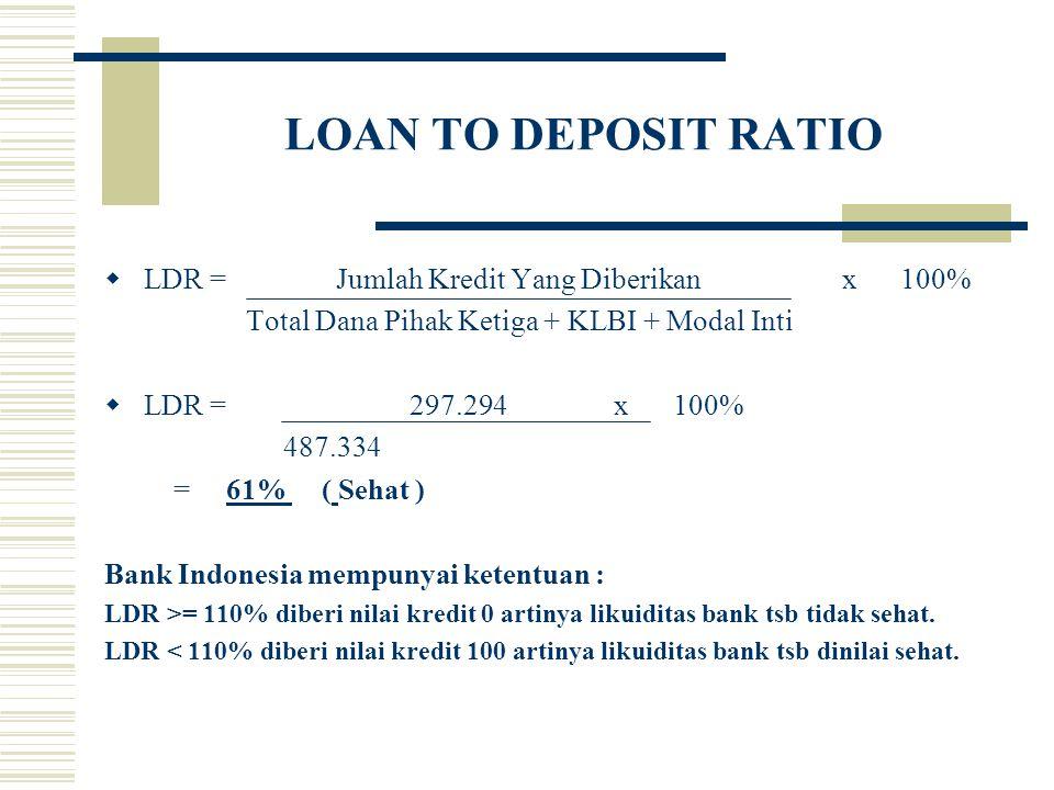 LOAN TO DEPOSIT RATIO  LDR = Jumlah Kredit Yang Diberikanx 100% Total Dana Pihak Ketiga + KLBI + Modal Inti  LDR = 297.294 x 100% 487.334 = 61% ( Se