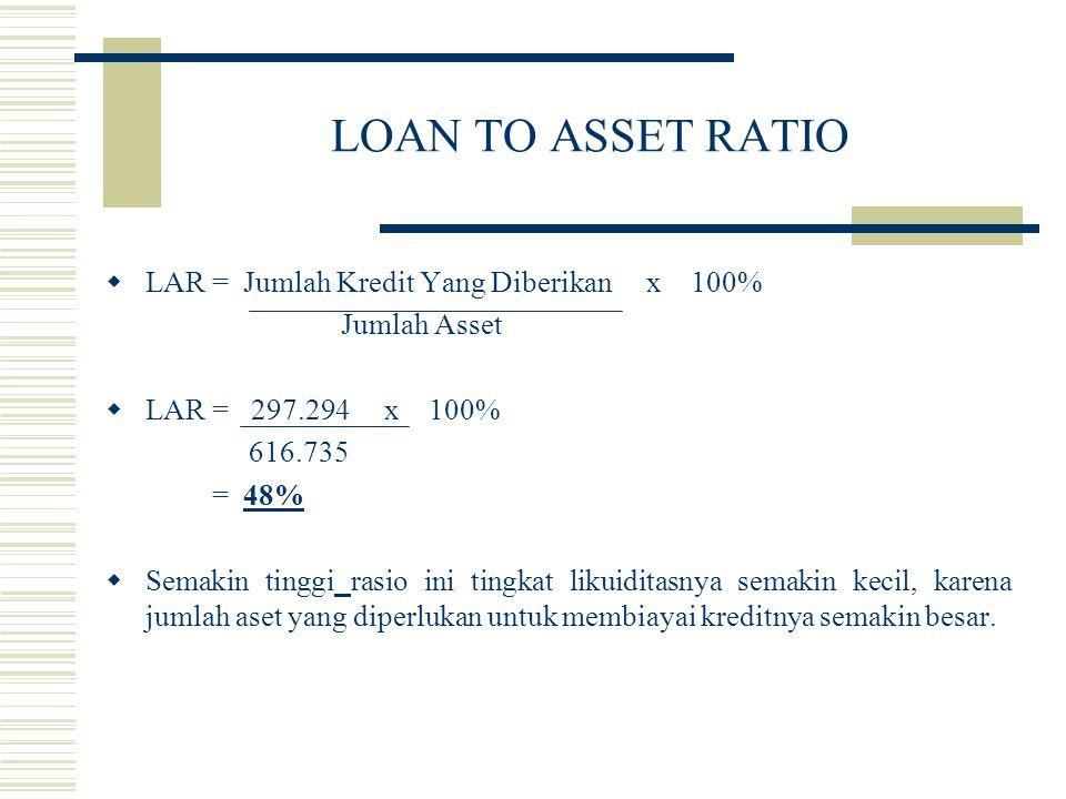 LOAN TO ASSET RATIO  LAR = Jumlah Kredit Yang Diberikan x 100% Jumlah Asset  LAR = 297.294 x 100% 616.735 = 48%  Semakin tinggi rasio ini tingkat l