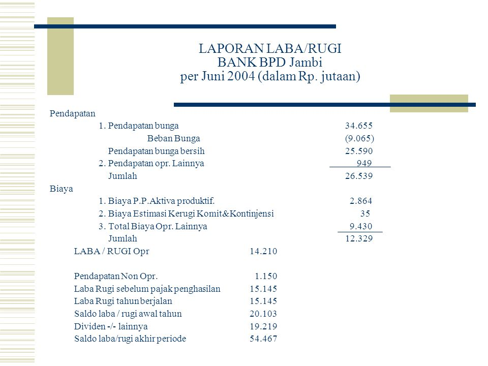LAPORAN LABA/RUGI BANK BPD Jambi per Juni 2004 (dalam Rp. jutaan) Pendapatan 1. Pendapatan bunga 34.655 Beban Bunga (9.065) Pendapatan bunga bersih 25