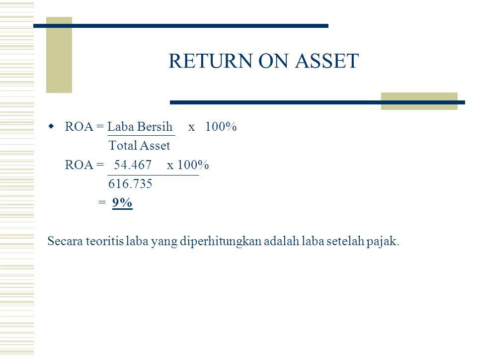 RETURN ON ASSET  ROA = Laba Bersih x 100% Total Asset ROA = 54.467 x 100% 616.735 = 9% Secara teoritis laba yang diperhitungkan adalah laba setelah p