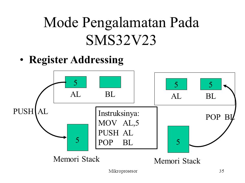 Mode Pengalamatan Pada SMS32V23 Register Addressing Mikroprosesor35 5 ALBL 5 Memori Stack PUSH AL 5 ALBL 5 5 Memori Stack POP BL Instruksinya: MOVAL,5