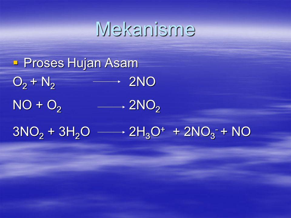 Mekanisme  Proses Hujan Asam O 2 + N 2 2NO NO + O 2 2NO 2 3NO 2 + 3H 2 O 2H 3 O + + 2NO 3 - + NO