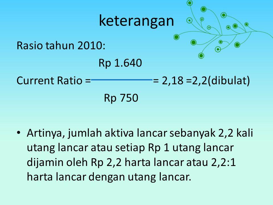 keterangan Rasio tahun 2010: Rp 1.640 Current Ratio == 2,18 =2,2(dibulat) Rp 750 Artinya, jumlah aktiva lancar sebanyak 2,2 kali utang lancar atau set