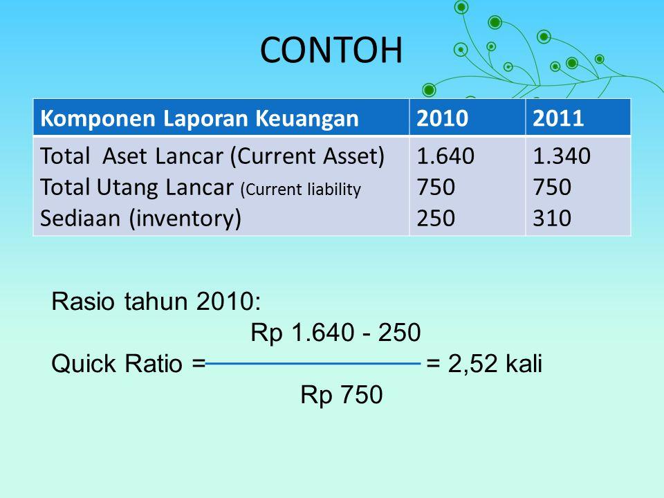 CONTOH Komponen Laporan Keuangan20102011 Total Aset Lancar (Current Asset) Total Utang Lancar (Current liability Sediaan (inventory) 1.640 750 250 1.3