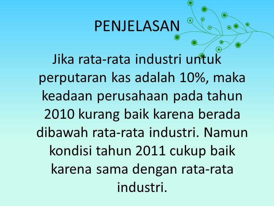 PENJELASAN Jika rata-rata industri untuk perputaran kas adalah 10%, maka keadaan perusahaan pada tahun 2010 kurang baik karena berada dibawah rata-rat