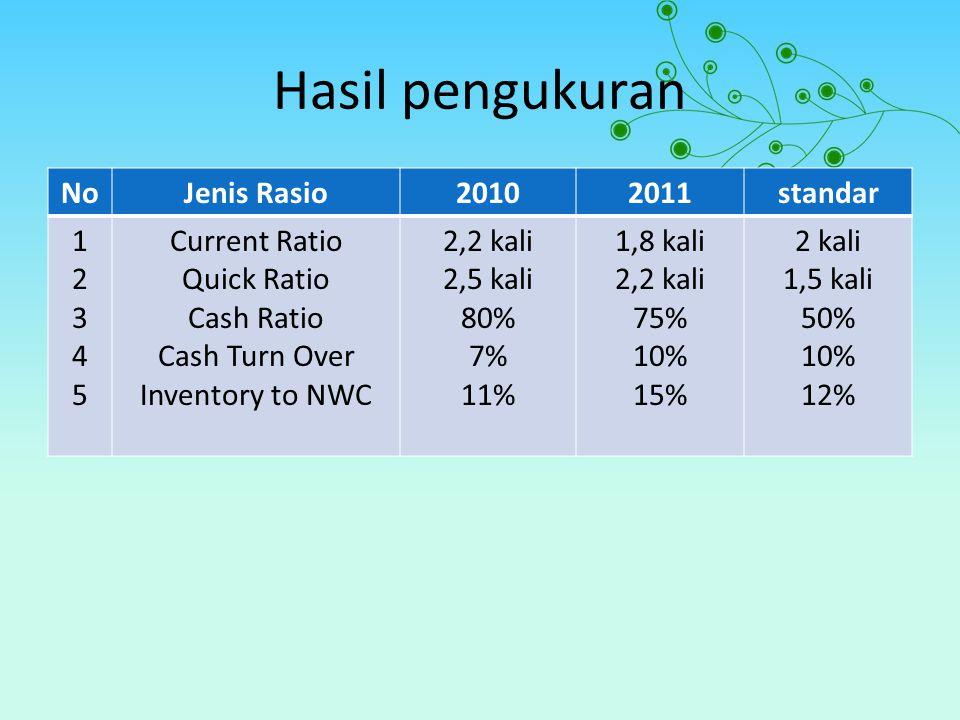 Hasil pengukuran NoJenis Rasio20102011standar 1234512345 Current Ratio Quick Ratio Cash Ratio Cash Turn Over Inventory to NWC 2,2 kali 2,5 kali 80% 7%