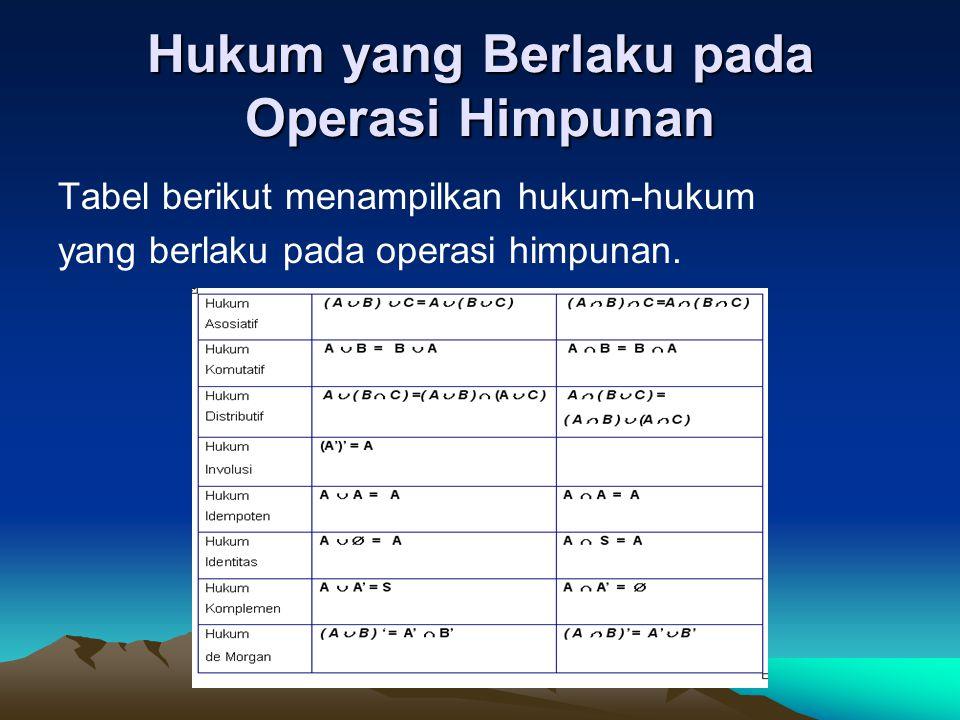 Hukum yang Berlaku pada Operasi Himpunan Tabel berikut menampilkan hukum-hukum yang berlaku pada operasi himpunan.