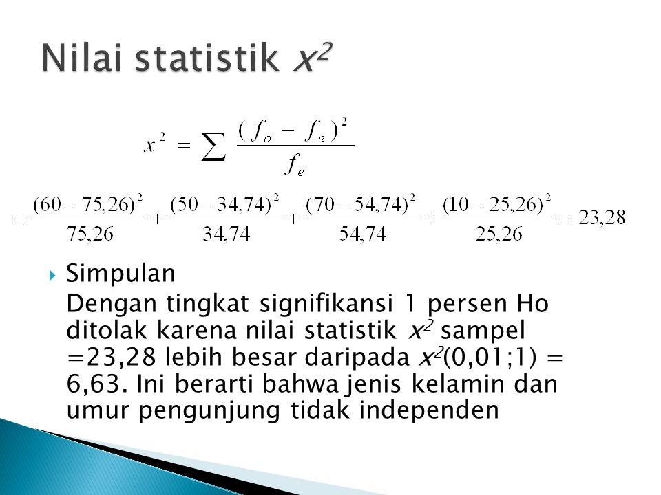  Simpulan Dengan tingkat signifikansi 1 persen Ho ditolak karena nilai statistik x 2 sampel =23,28 lebih besar daripada x 2 (0,01;1) = 6,63. Ini bera