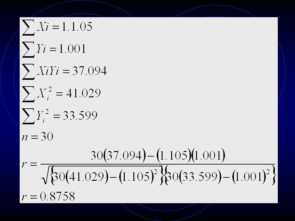 Pengujian Korelasi Meskipun mungkin telah diperoleh nilai koefisien korelasi dari hasil perhitungan di atas, namun keberartian nilai tersebut perlu di uji secara statistik.