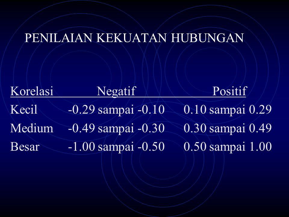 PENILAIAN KEKUATAN HUBUNGAN KorelasiNegatifPositif Kecil-0.29 sampai -0.10 0.10 sampai 0.29 Medium-0.49 sampai -0.300.30 sampai 0.49 Besar-1.00 sampai