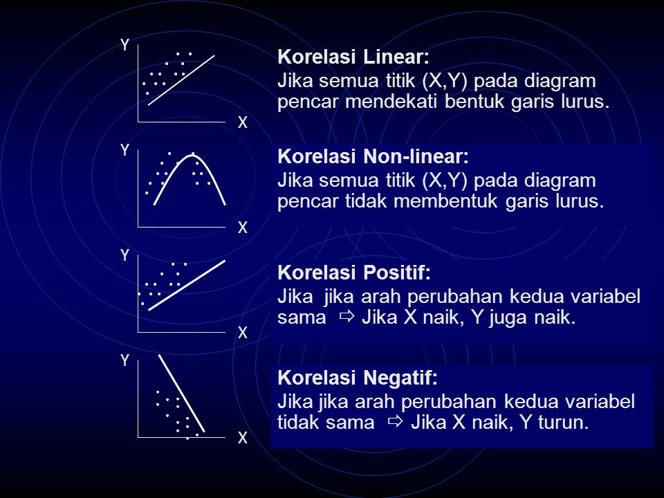 X X X X Y Y Y Y Korelasi Linear: Jika semua titik (X,Y) pada diagram pencar mendekati bentuk garis lurus. Korelasi Non-linear: Jika semua titik (X,Y)
