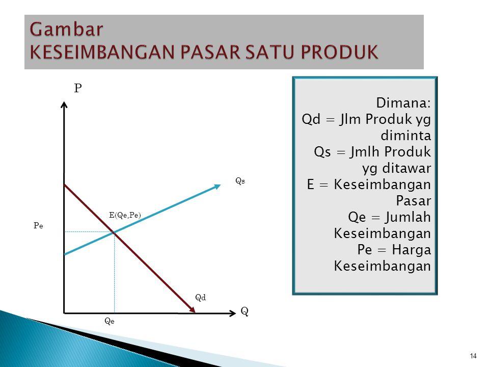Definisi : adalah interaksi fungsi permointaan Q = a – bP dan fungsi penawaran Q = a+ bP, dimana jumlah produk yang diminta konsumen sama dengan jumlah produk yang ditawarkan (Qd=Qs) atau harga produk yang diminta sama dengan harga produk yang ditawarkan (Pd = Ps) Secara aljabar dengan dengan cara simultan, secara geometri dengan perpotongan kurva permintaan dan penawaran Syarat: perpotongan harus di kuadran I 13