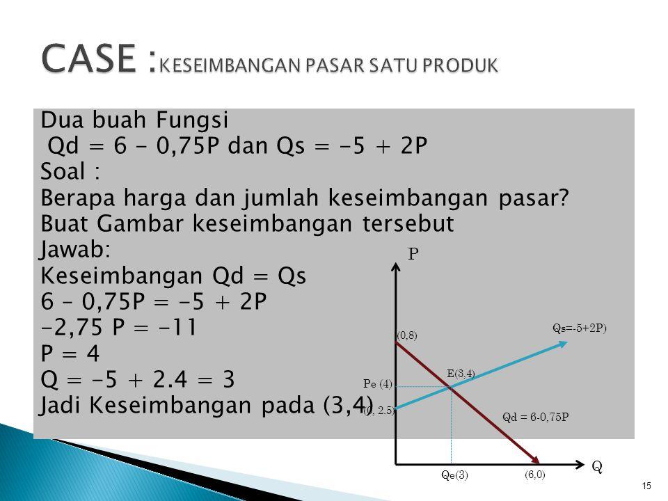 14 Dimana: Qd = Jlm Produk yg diminta Qs = Jmlh Produk yg ditawar E = Keseimbangan Pasar Qe = Jumlah Keseimbangan Pe = Harga Keseimbangan Q Qd Qe Pe P Qs E(Qe,Pe)