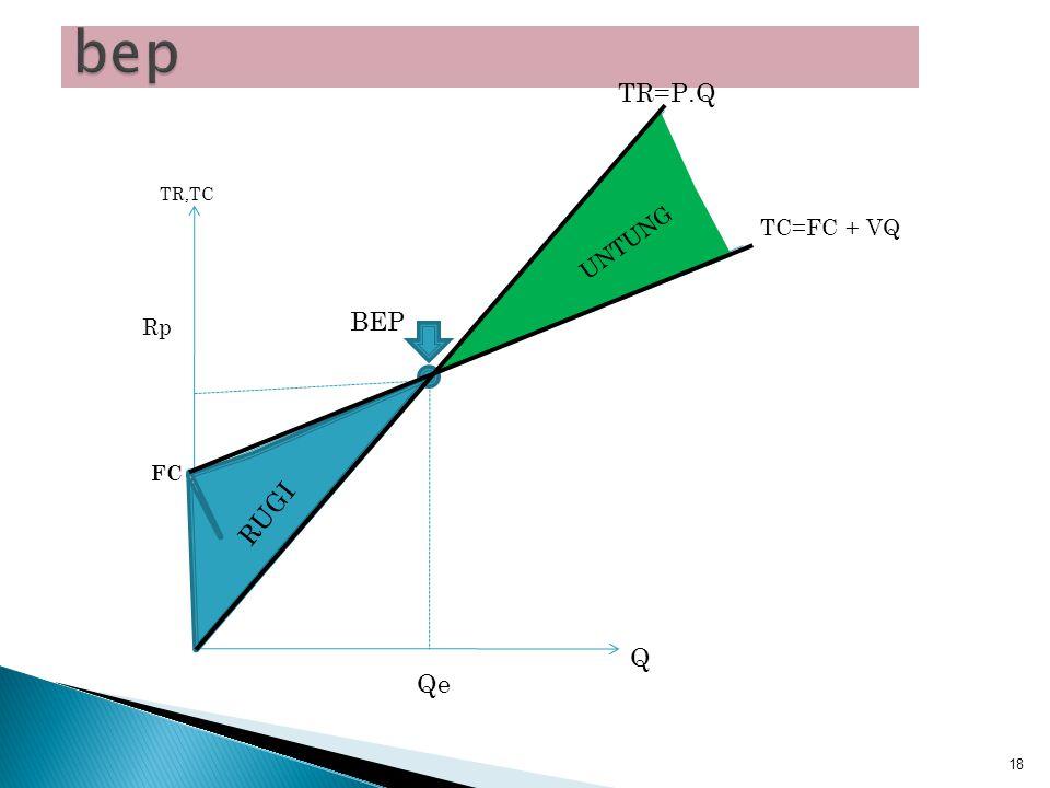 BEP adalah kondisi dimana penerimaan total (TR) sama dengan Biaya total (TC), perusahaan tidak untung dan tidak rugi TC = FC + VQ TC = total cost FC = Fixed Cost VQ = Variable Cost total TR = P.Q TR = Total Revenue P = Price Q = Quantity Product 17 Menghitung BEP dg Q TR=TC PQ = FC+VQ PQ-VQ = FC Q(P-V) = FC Q = FC / (P-V) Menghitung BEP dg Penerimaan (TR) TR=TC TR = FC+VQ TR –VQ = FC TR – VQ/TR (TR) =FC TR(1 – VQ / TR) = FC TR(1-VQ/PQ) = FC TR = FC / (1- V/P)