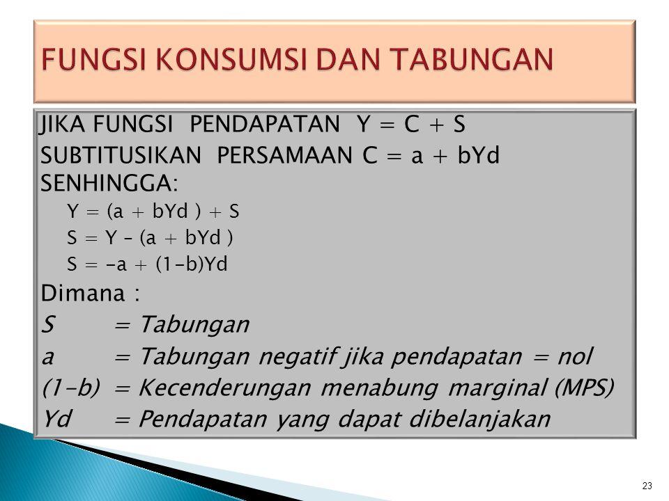 BERADSARKA EMPAT ASUMSI DIATAS MAKA FUNGSI KONSUMSI ADALAH C = a + bYd Dimana : C = Konsumsi a = Konsumsi dasar tertentu yang tidak tergantung pada pendapatan b = Kecenderungan konsumsi marginal (MPC) Yd = Pendapatan yang dapat dibelanjakan BERADSARKA EMPAT ASUMSI DIATAS MAKA FUNGSI KONSUMSI ADALAH C = a + bYd Dimana : C = Konsumsi a = Konsumsi dasar tertentu yang tidak tergantung pada pendapatan b = Kecenderungan konsumsi marginal (MPC) Yd = Pendapatan yang dapat dibelanjakan 22