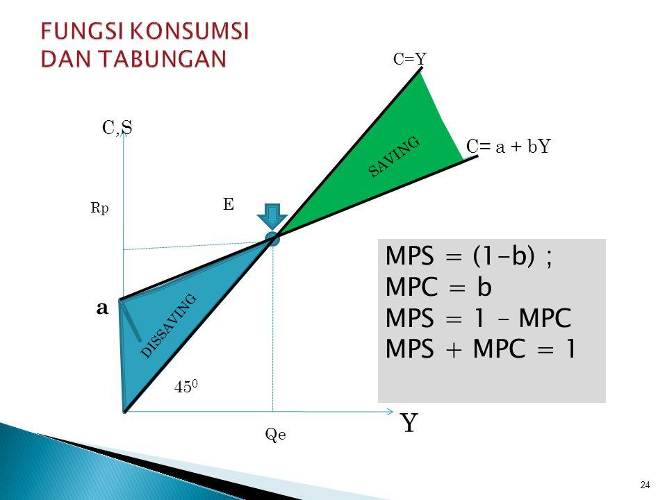JIKA FUNGSI PENDAPATAN Y = C + S SUBTITUSIKAN PERSAMAAN C = a + bYd SENHINGGA: Y = (a + bYd ) + S S = Y – (a + bYd ) S = -a + (1-b)Yd Dimana : S = Tabungan a= Tabungan negatif jika pendapatan = nol (1-b)= Kecenderungan menabung marginal (MPS) Yd= Pendapatan yang dapat dibelanjakan 23