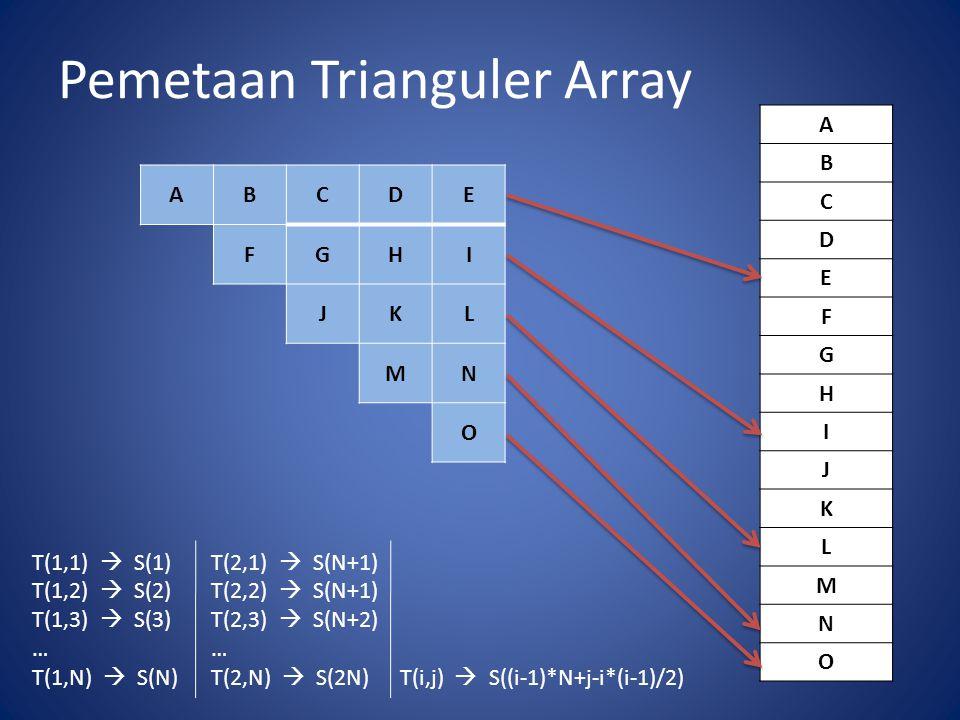Pemetaan Trianguler Array ABCDE FGHI JKL MN O A B C D E F G H I J K L M N O T(1,1)  S(1)T(2,1)  S(N+1) T(1,2)  S(2)T(2,2)  S(N+1) T(1,3)  S(3)T(2