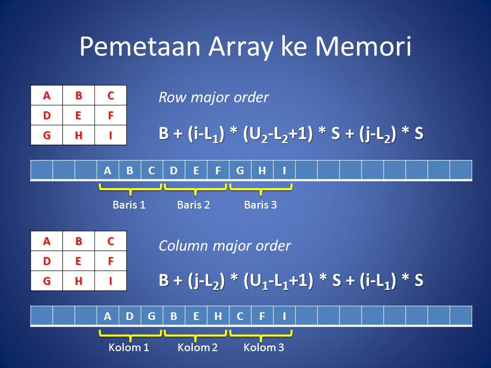 Pemetaan Array ke MemoriABCDEF GHI ABCDEF GHI ABCDEFGHI ADGBEHCFI Row major order B + (i-L 1 ) * (U 2 -L 2 +1) * S + (j-L 2 ) * S Column major order B