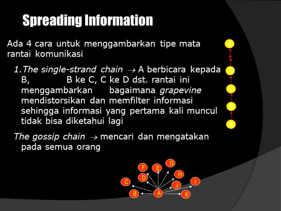 Spreading Information 2.The probability chain  A mengkomunikasikan secara random, misalnya ke F dan D menurut hukum probabilitas dan F dan D juga mengkomunikasikan secara random The cluster chain  A secara selektif mengkomunikasikan kepada 3 orang, 1 diantaranya mengkomunikasikan kepada 2 orang.