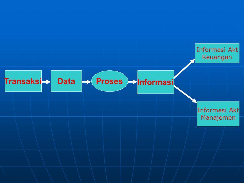 TransaksiDataProses Informasi Informasi Akt Keuangan Informasi Akt Manajemen