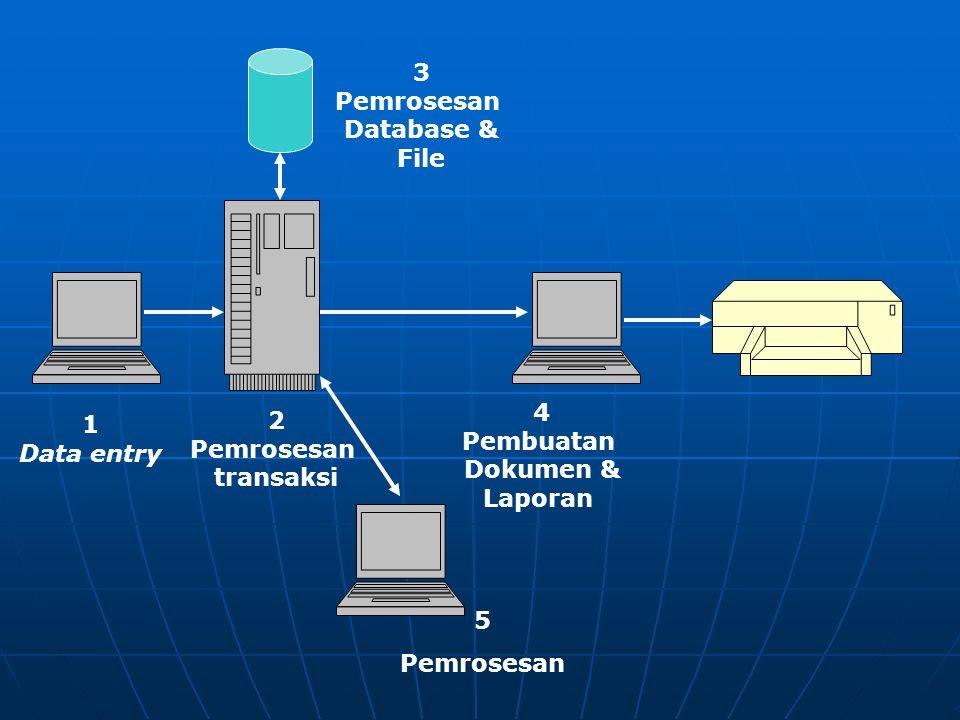 1 Data entry 2 Pemrosesan transaksi 3 Pemrosesan Database & File 4 Pembuatan Dokumen & Laporan 5 Pemrosesan