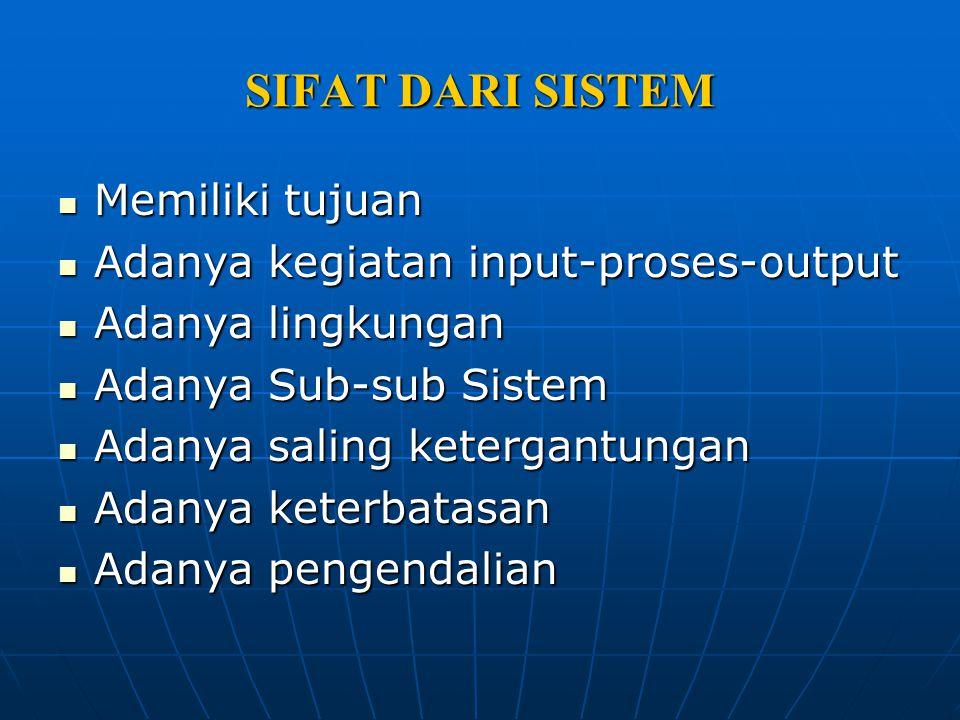 Berdasarkan Tingkatannya, sistem terdiri dari : Sistem Sistem Subsistem Subsistem Supersistem Supersistem