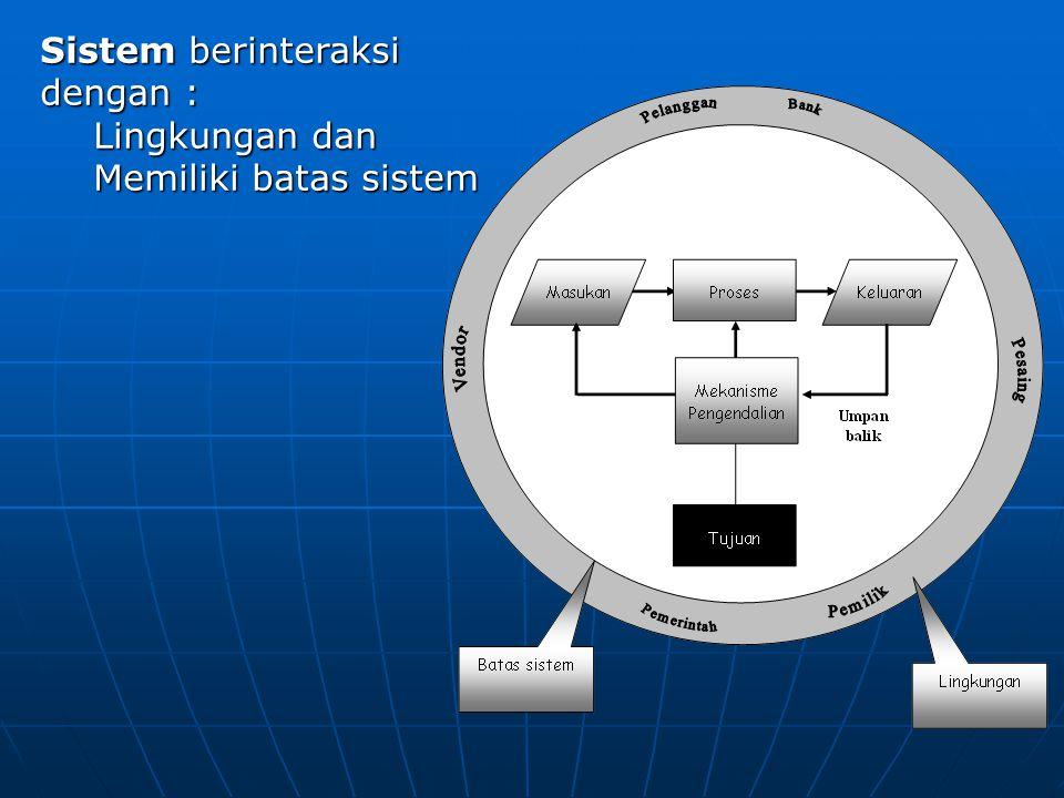 Sistem berinteraksi dengan : Lingkungan dan Memiliki batas sistem