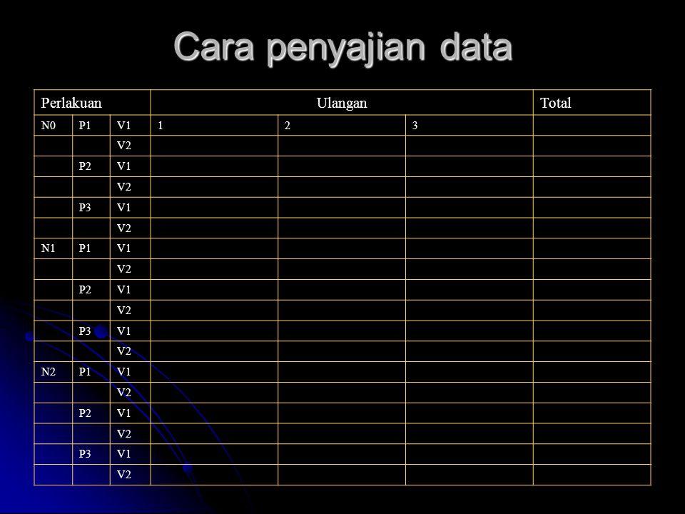 Cara penyajian data PerlakuanUlanganTotal N0P1V1123 V2 P2V1 V2 P3V1 V2 N1P1V1 V2 P2V1 V2 P3V1 V2 N2P1V1 V2 P2V1 V2 P3V1 V2